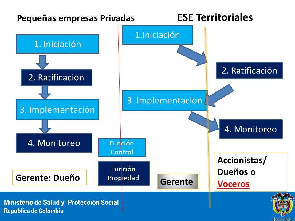 Ministerio de Salud y Protección Social República de Colombia Pequeñas empresas Privadas ESE Territoriales 1. Iniciación 2. Ratificación 3. Implementa