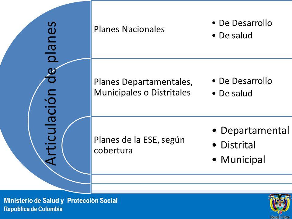 Ministerio de Salud y Protección Social República de Colombia Planes Nacionales Planes Departamentales, Municipales o Distritales Planes de la ESE, se