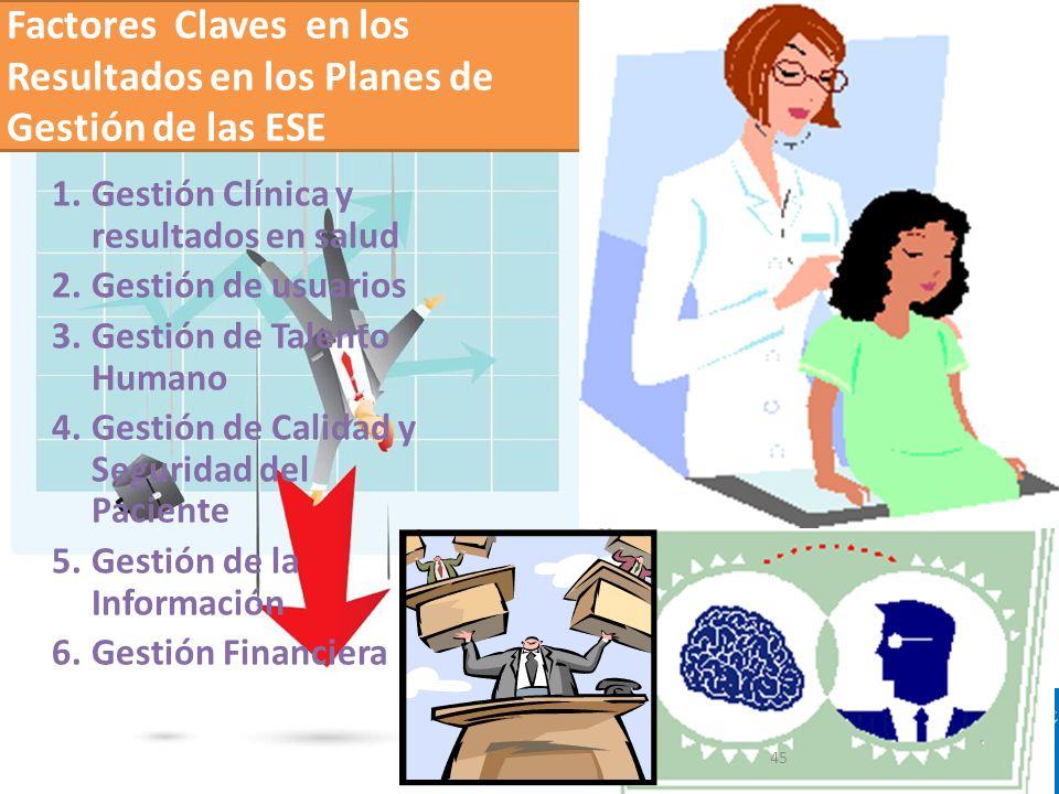 Ministerio de Salud y Protección Social República de Colombia Factores Claves en los Resultados en los Planes de Gestión de las ESE 1.Gestión Clínica