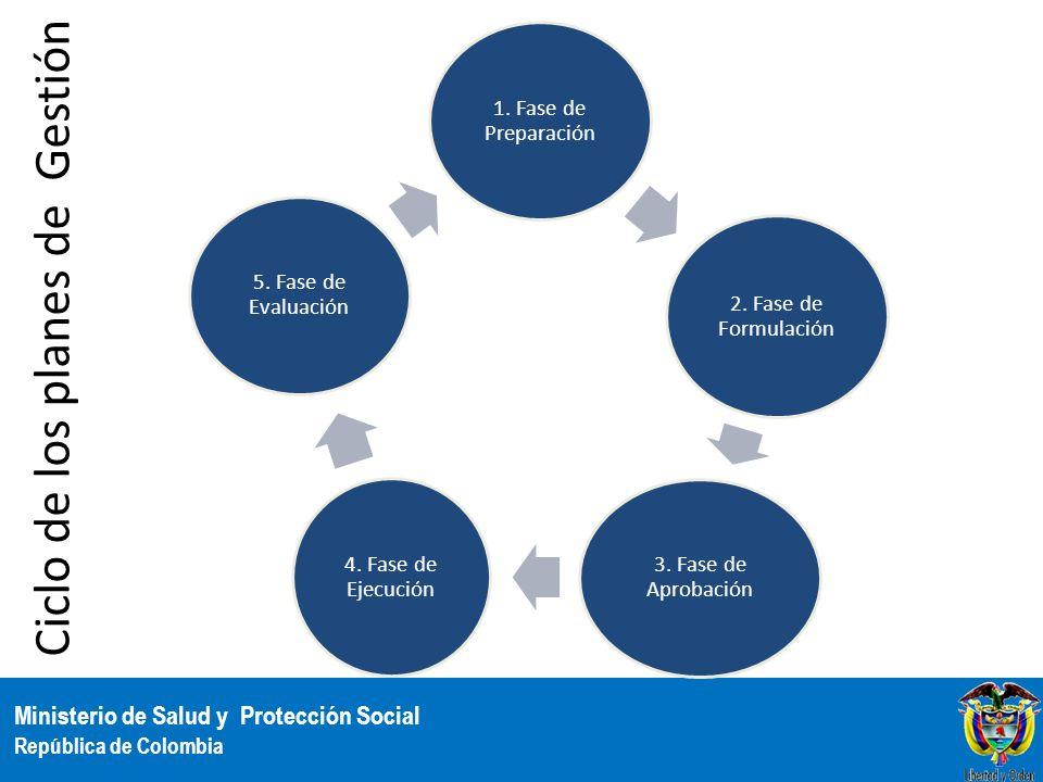 Ministerio de Salud y Protección Social República de Colombia 1. Fase de Preparación 2. Fase de Formulación 3. Fase de Aprobación 4. Fase de Ejecución