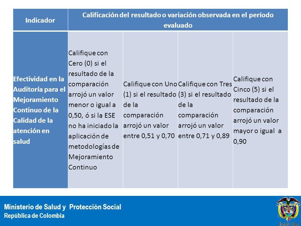 Ministerio de Salud y Protección Social República de Colombia Indicador Calificación del resultado o variación observada en el período evaluado Efecti