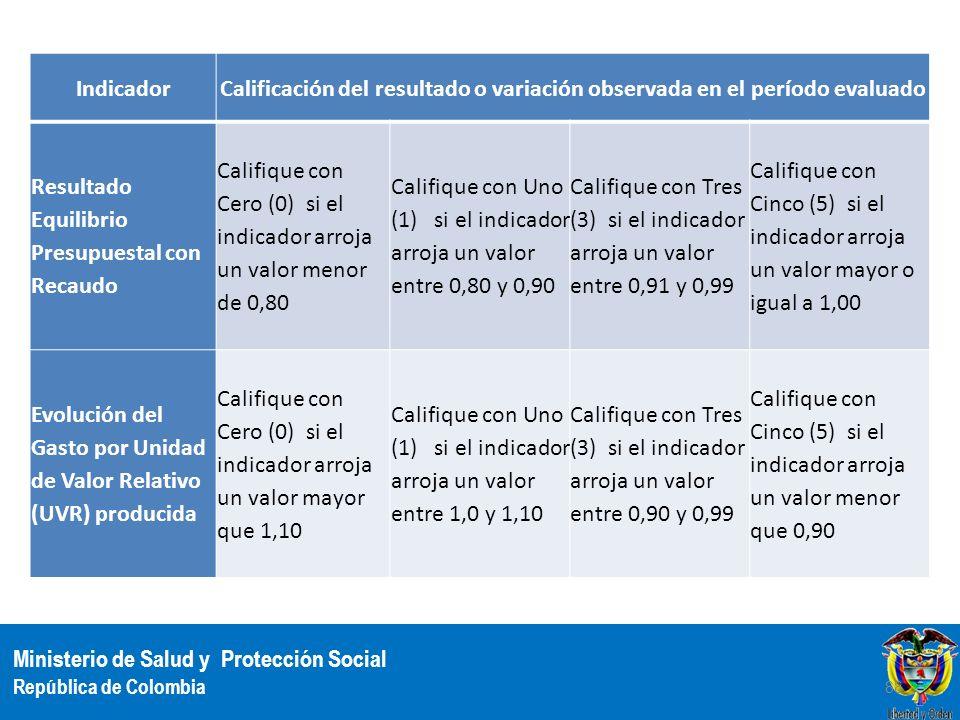 Ministerio de Salud y Protección Social República de Colombia IndicadorCalificación del resultado o variación observada en el período evaluado Resulta