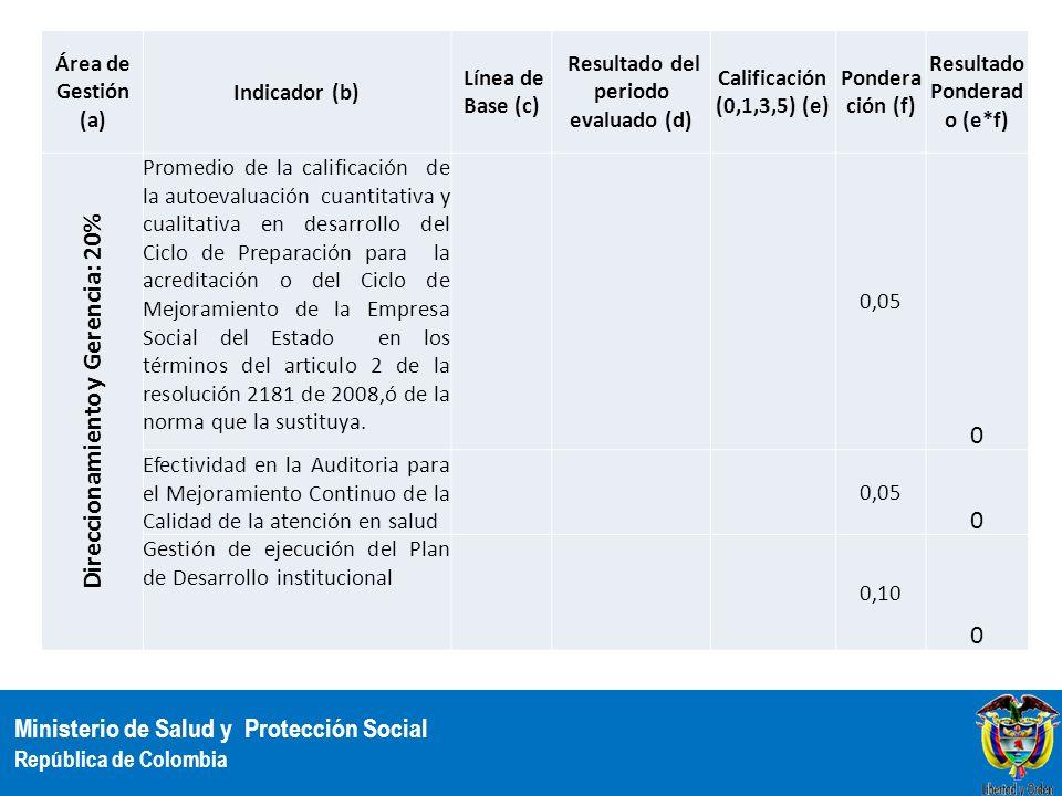 Ministerio de Salud y Protección Social República de Colombia Área de Gestión (a) Indicador (b) Línea de Base (c) Resultado del periodo evaluado (d) C