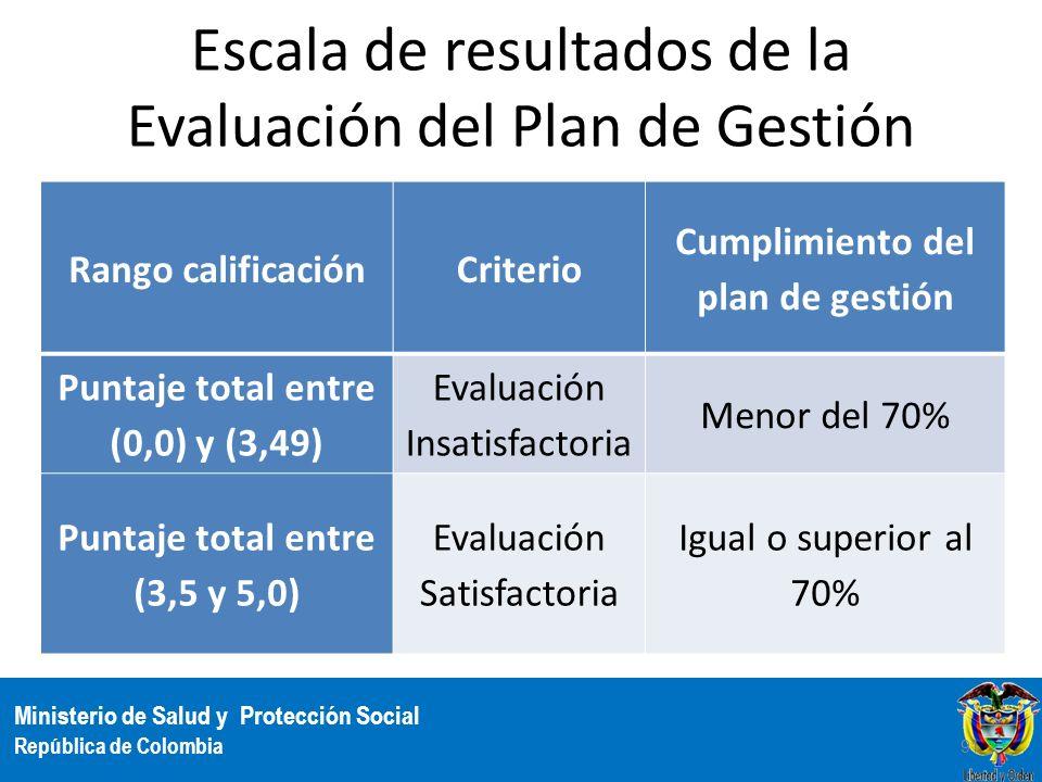 Ministerio de Salud y Protección Social República de Colombia Escala de resultados de la Evaluación del Plan de Gestión 91 Rango calificaciónCriterio