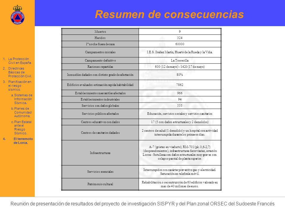 Reunión de presentación de resultados del proyecto de investigación SISPYR y del Plan zonal ORSEC del Sudoeste Francés Resumen de consecuencias Muerto