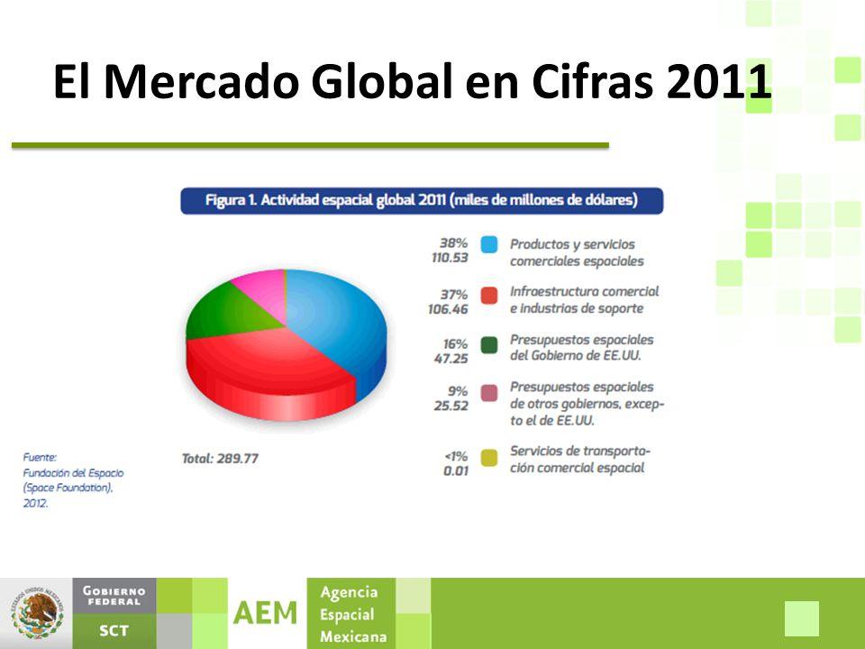El Mercado Global en Cifras 2011
