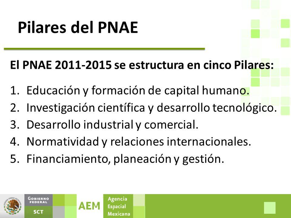 Pilares del PNAE El PNAE 2011-2015 se estructura en cinco Pilares: 1.Educación y formación de capital humano.