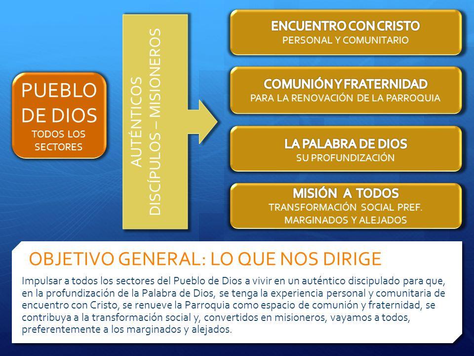 MISIÓNVISIÓN OBJETIVO GENERAL ITINERARIO FORMATIVO ENCUENTRO – CONVERSIÓN – DISCIPULADO – COMUNIÓN – MISIÓN EJES A REFORZAR ANUNCIO KERIGMÁTICO – VIVENCIA COMUNITARIA FORMACIÓN BÍBLICO-DOCTRINAL – COMPROMISO MISIONERO LÍNEAS DE ACCIÓN