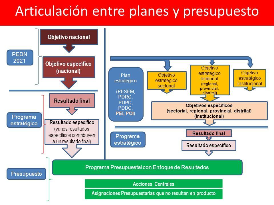 Objetivo estratégico sectorial Objetivos específicos (sectorial, regional, provincial, distrital) (institucional) Resultado final Resultado específico