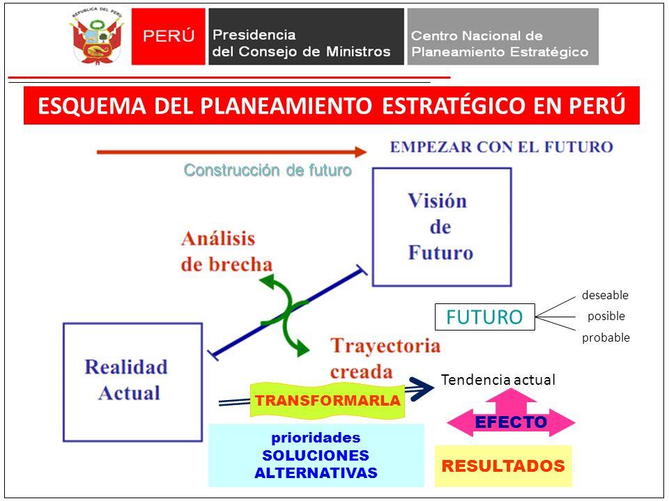 ESQUEMA DEL PLANEAMIENTO ESTRATÉGICO EN PERÚ Tendencia actual FUTURO deseable posible probable Construcción de futuro EFECTO TRANSFORMARLA prioridades SOLUCIONES ALTERNATIVAS RESULTADOS