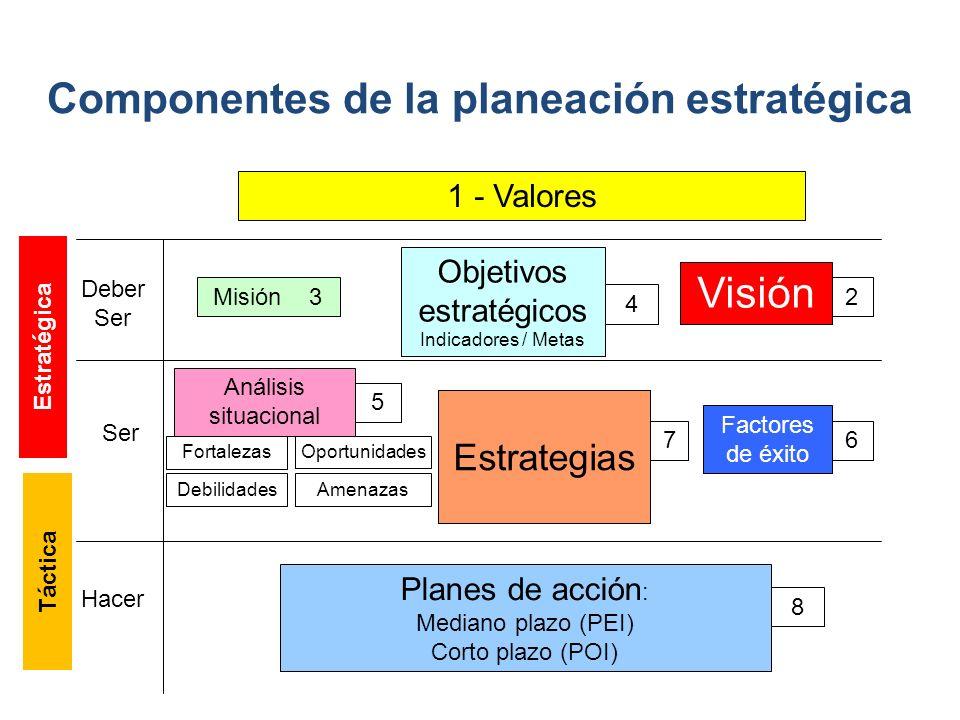 Componentes de la planeación estratégica 1 - Valores Deber Ser Misión 3 Ser Hacer Objetivos estratégicos Indicadores / Metas Visión Análisis situacional Estrategias Factores de éxito Planes de acción : Mediano plazo (PEI) Corto plazo (POI) 4 5 76 8 FortalezasOportunidades DebilidadesAmenazas Estrategias 2 Estratégica Táctica