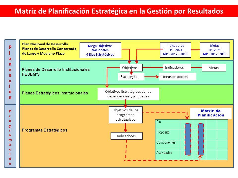 Matriz de Planificación Estratégica en la Gestión por Resultados PlaneaciónPlaneación ProgramaciónProgramación Plan Nacional de Desarrollo Planes de Desarrollo Concertado de Largo y Mediano Plazo Mega Objetivos Nacionales 6 Ejes Estratégicos Indicadores LP - 2021 MP - 2012 - 2016 Metas LP- 2021 MP - 2012- 2016 Planes de Desarrollo Institucionales PESEMS Objetivos Estrategias Indicadores Líneas de acción Metas Planes Estratégicos Institucionales Objetivos Estratégicos de las dependencias y entidades Programas Estratégicos Objetivos de los programas estratégicos Indicadores Fin Propósito Componentes Actividades Matriz de Planificación