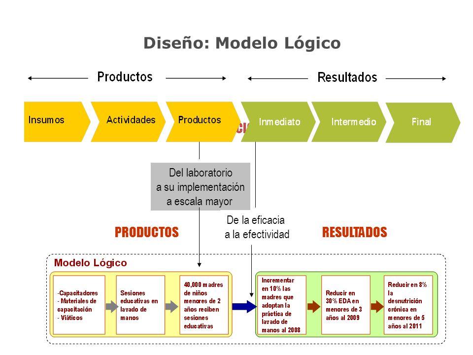 Diseño: Modelo Lógico RESULTADOS PRODUCTOS INTERVENCION Del laboratorio a su implementación a escala mayor De la eficacia a la efectividad