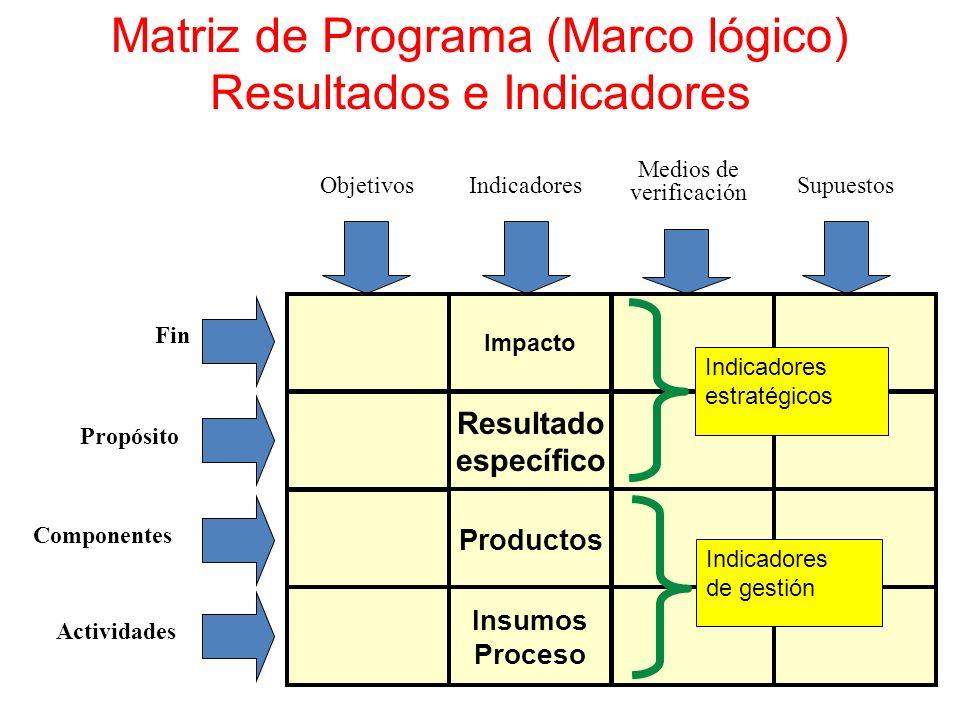 Matriz de Programa (Marco lógico) Resultados e Indicadores Fin Propósito ComponentesActividades ObjetivosIndicadores Medios de verificación Supuestos Resultado específico Impacto Insumos Proceso Productos Indicadores estratégicos Indicadores de gestión