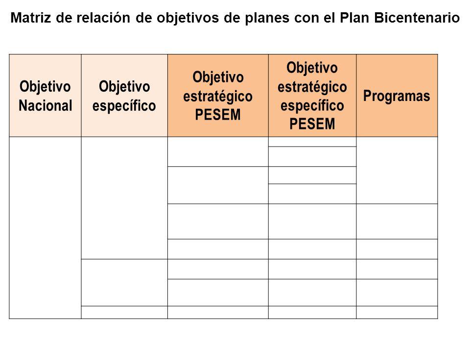 Matriz de relación de objetivos de planes con el Plan Bicentenario Objetivo Nacional Objetivo específico Objetivo estratégico PESEM Objetivo estratégico específico PESEM Programas