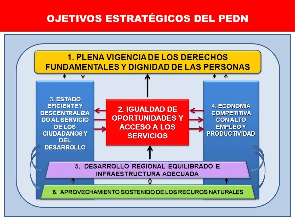 OJETIVOS ESTRATÉGICOS DEL PEDN 3. ESTADO EFICIENTE Y DESCENTRALIZA DO AL SERVICIO DE LOS CIUDADANOS Y DEL DESARROLLO 4. ECONOMÍA COMPETITIVA CON ALTO