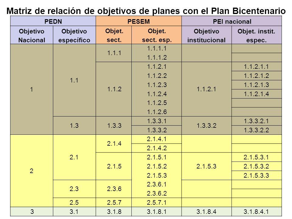 Matriz de relación de objetivos de planes con el Plan Bicentenario PEDNPESEM PEI nacional Objetivo Nacional Objetivo específico Objet. sect. Objet. se