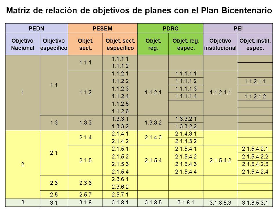 Matriz de relación de objetivos de planes con el Plan Bicentenario PEDNPESEM PDRCPEI Objetivo Nacional Objetivo específico Objet.