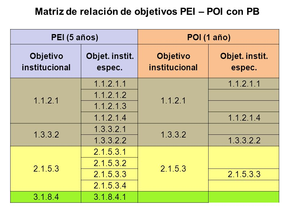 Matriz de relación de objetivos PEI – POI con PB PEI (5 años)POI (1 año) Objetivo institucional Objet. instit. espec. Objetivo institucional Objet. in