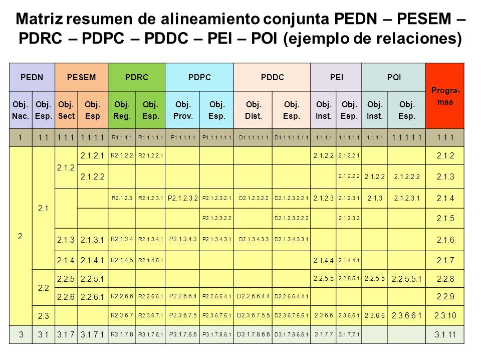 Matriz resumen de alineamiento conjunta PEDN – PESEM – PDRC – PDPC – PDDC – PEI – POI (ejemplo de relaciones) PEDNPESEM PDRCPDPCPDDCPEIPOI Progra- mas Obj.