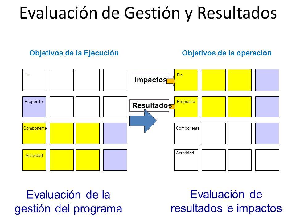 Evaluación de Gestión y Resultados Objetivos de la EjecuciónObjetivos de la operación Fin Propósito Componente Actividad Fin Propósito Componente Actividad Evaluación de la gestión del programa Evaluación de resultados e impactos Impactos Resultados