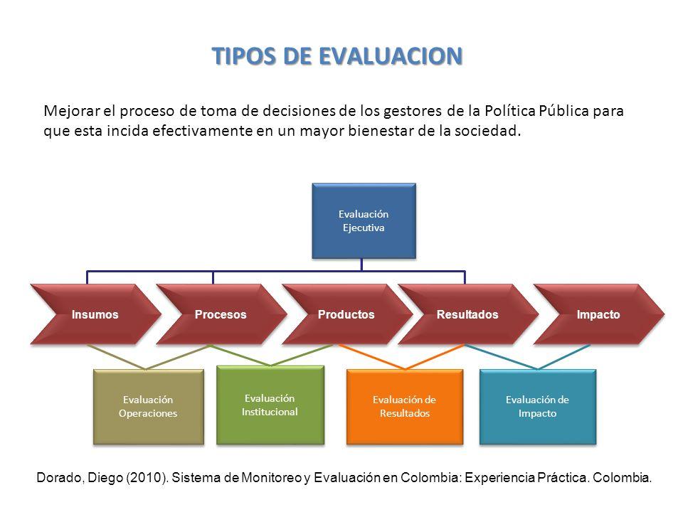 TIPOS DE EVALUACION Mejorar el proceso de toma de decisiones de los gestores de la Política Pública para que esta incida efectivamente en un mayor bienestar de la sociedad.