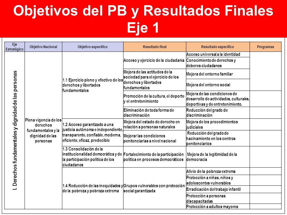 Objetivos del PB y Resultados Finales Eje 1 Eje Estratégico Objetivo NacionalObjetivo específicoResultado finalResultado específicoProgramas I. Derech