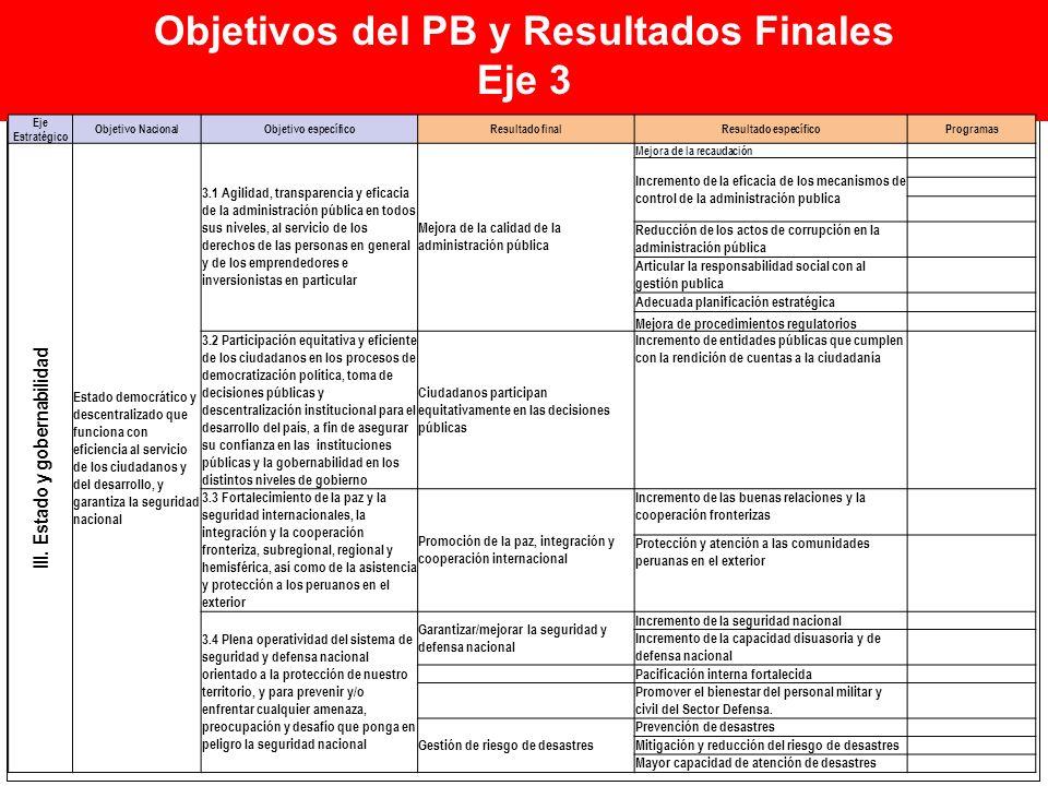 Objetivos del PB y Resultados Finales Eje 3 Eje Estratégico Objetivo NacionalObjetivo específicoResultado finalResultado específicoProgramas III. Esta
