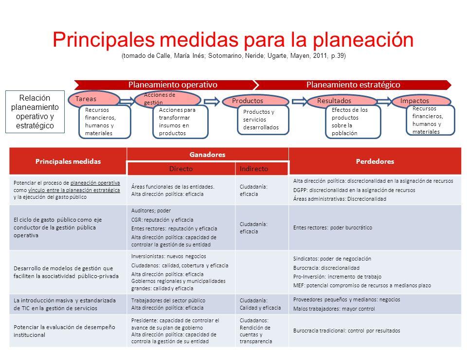 Principales medidas para la planeación (tomado de Calle, María Inés; Sotomarino, Neride; Ugarte, Mayen, 2011, p.39) Planeamiento operativoPlaneamiento