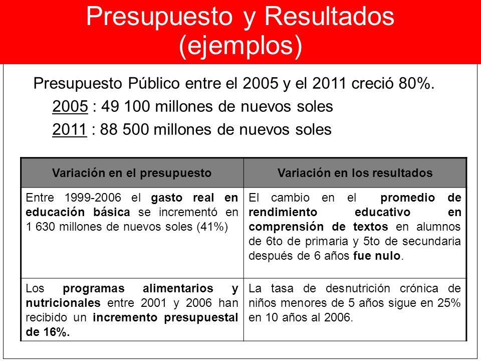 Presupuesto y Resultados (ejemplos) Variación en el presupuestoVariación en los resultados Entre 1999-2006 el gasto real en educación básica se increm
