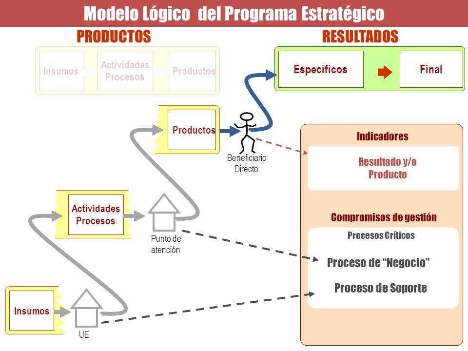 PRODUCTOSRESULTADOS Modelo Lógico del Programa Estratégico Insumos Actividades Procesos Insumos Actividades Procesos Beneficiario Directo Insumos Acti