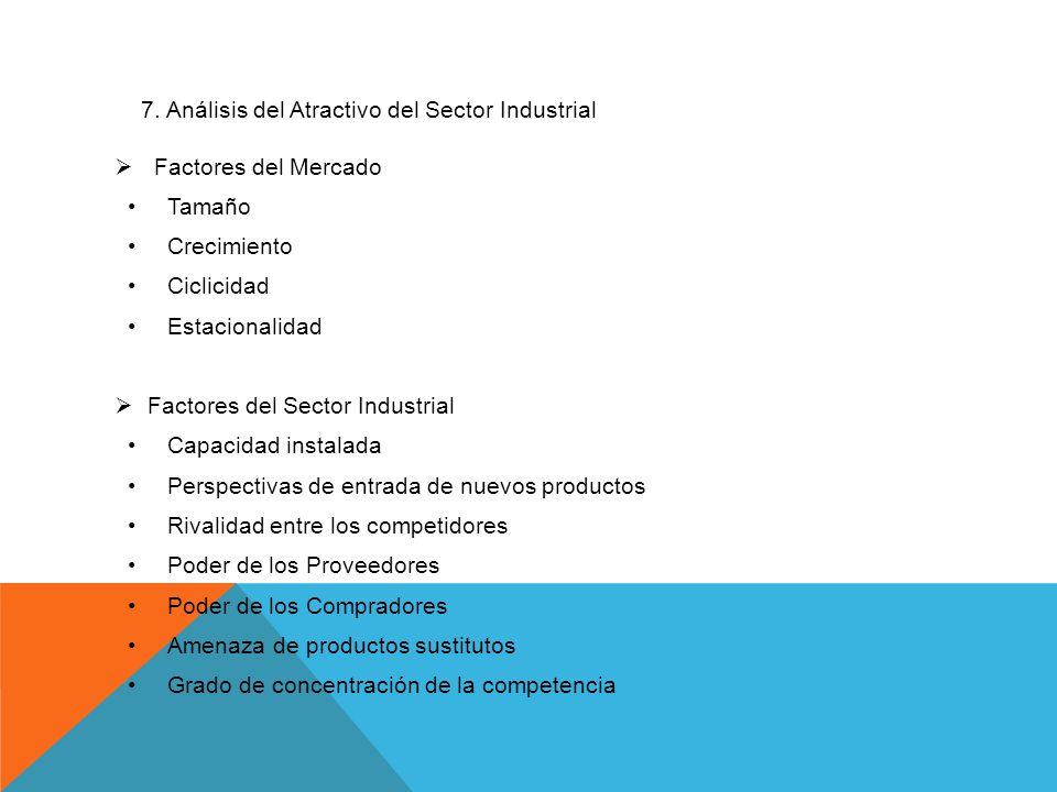 7. Análisis del Atractivo del Sector Industrial Factores del Mercado Tamaño Crecimiento Ciclicidad Estacionalidad Factores del Sector Industrial Capac