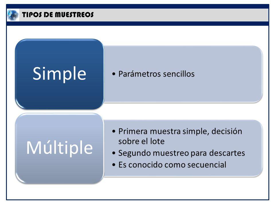 TIPOS DE MUESTREOS Parámetros sencillos Simple Primera muestra simple, decisión sobre el lote Segundo muestreo para descartes Es conocido como secuencial Múltiple