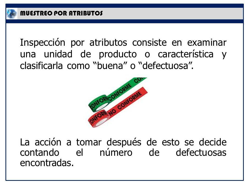 MUESTREO POR ATRIBUTOS Inspección por atributos consiste en examinar una unidad de producto o característica y clasificarla como buena o defectuosa.