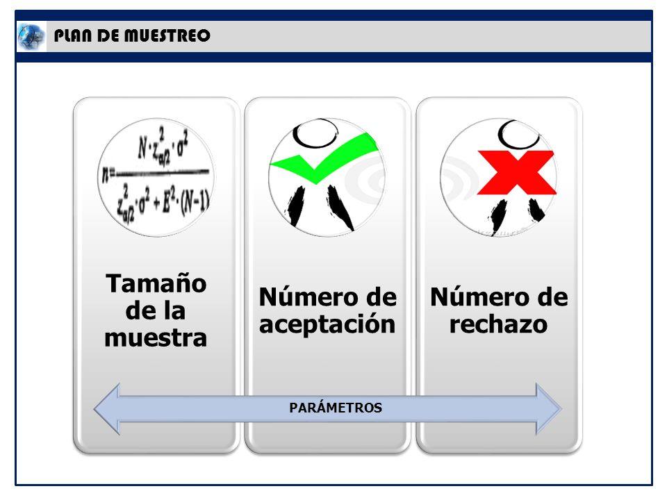 PLAN DE MUESTREO Tamaño de la muestra Número de aceptación Número de rechazo PARÁMETROS