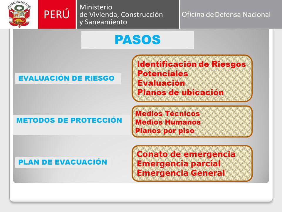 Estructura del Plan Evaluación de Riesgo Medios de Protección Plan de Evacuación Implementación del Local