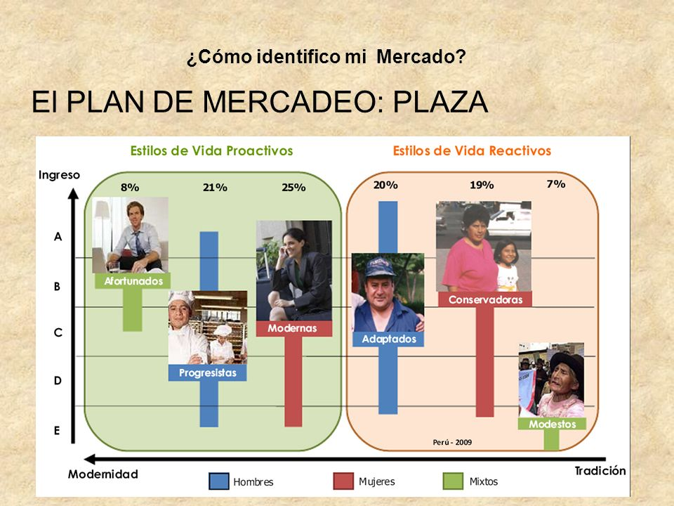 El PLAN DE MERCADEO: PLAZA ¿Cómo identifico mi Mercado?