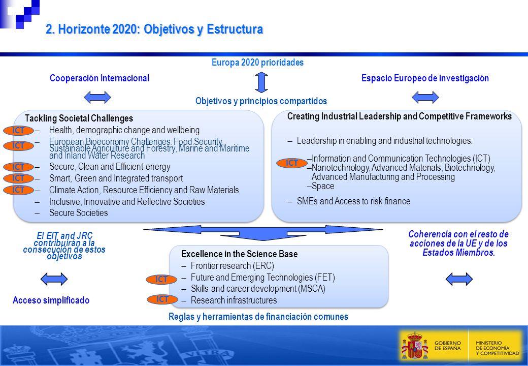 Objetivos y principios compartidos Reglas y herramientas de financiación comunes Europa 2020 prioridades Espacio Europeo de investigación Acceso simpl