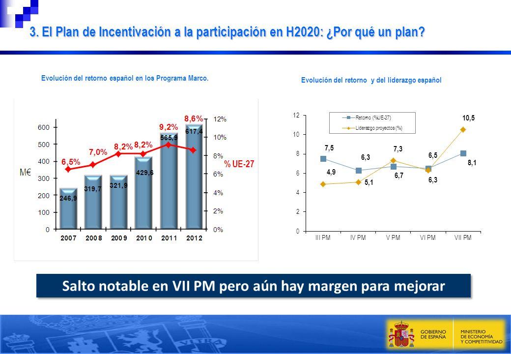 Salto notable en VII PM pero aún hay margen para mejorar 3. El Plan de Incentivación a la participación en H2020: ¿Por qué un plan? Evolución del reto