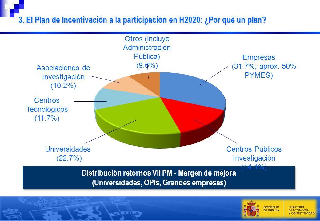 Distribución retornos VII PM - Margen de mejora (Universidades, OPIs, Grandes empresas) Distribución retornos VII PM - Margen de mejora (Universidades
