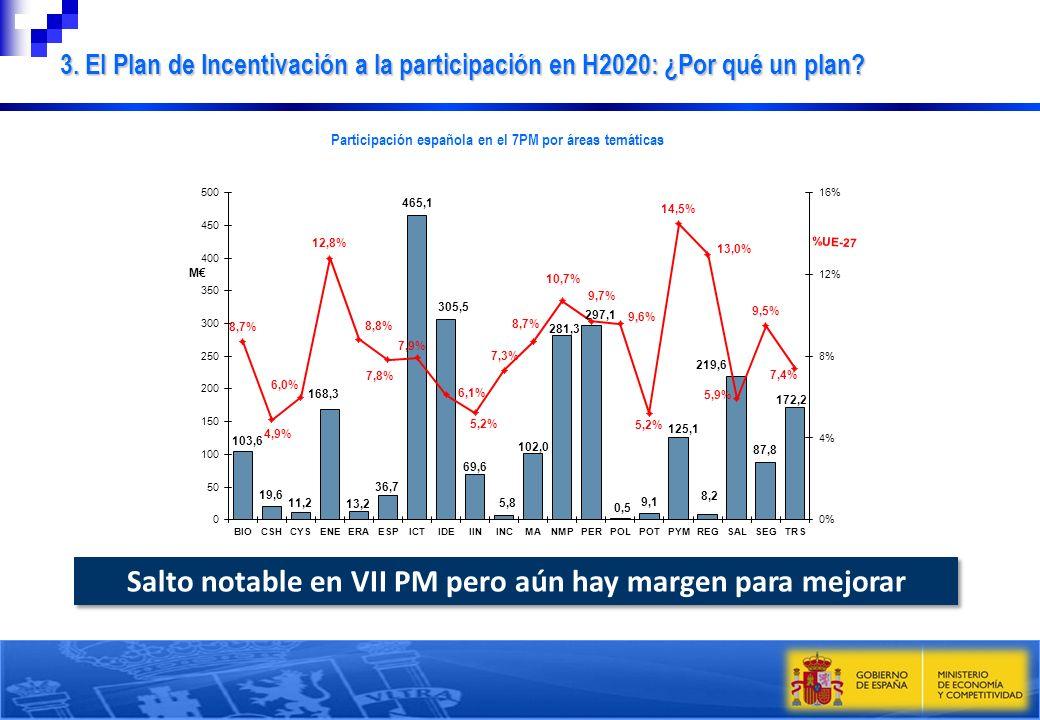 Salto notable en VII PM pero aún hay margen para mejorar 3. El Plan de Incentivación a la participación en H2020: ¿Por qué un plan? Participación espa