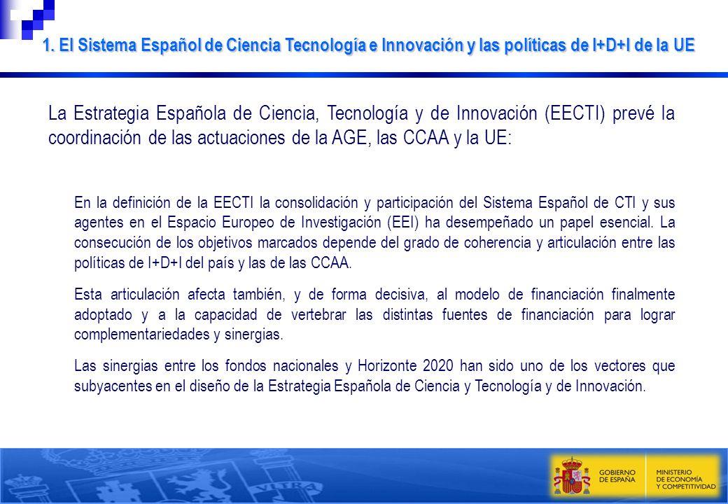 Horizonte 2020 Marco Estratégico Nacional Estrategia Española de Ciencia y Tecnología y de Innovación Plan Estatal de Investigación Científica y Técnica y de Innovación SECTI Espacio Europeo de Investigación Regional STI Plans RIS 3 Marco Estratégico Europeo Fondos de Políticas de Cohesión Estrategia Europa 2020 Unión por la Innovación 1.
