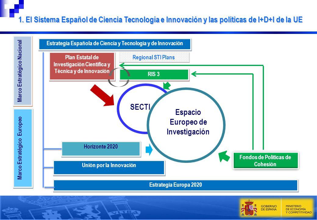 Horizonte 2020 Marco Estratégico Nacional Estrategia Española de Ciencia y Tecnología y de Innovación Plan Estatal de Investigación Científica y Técni