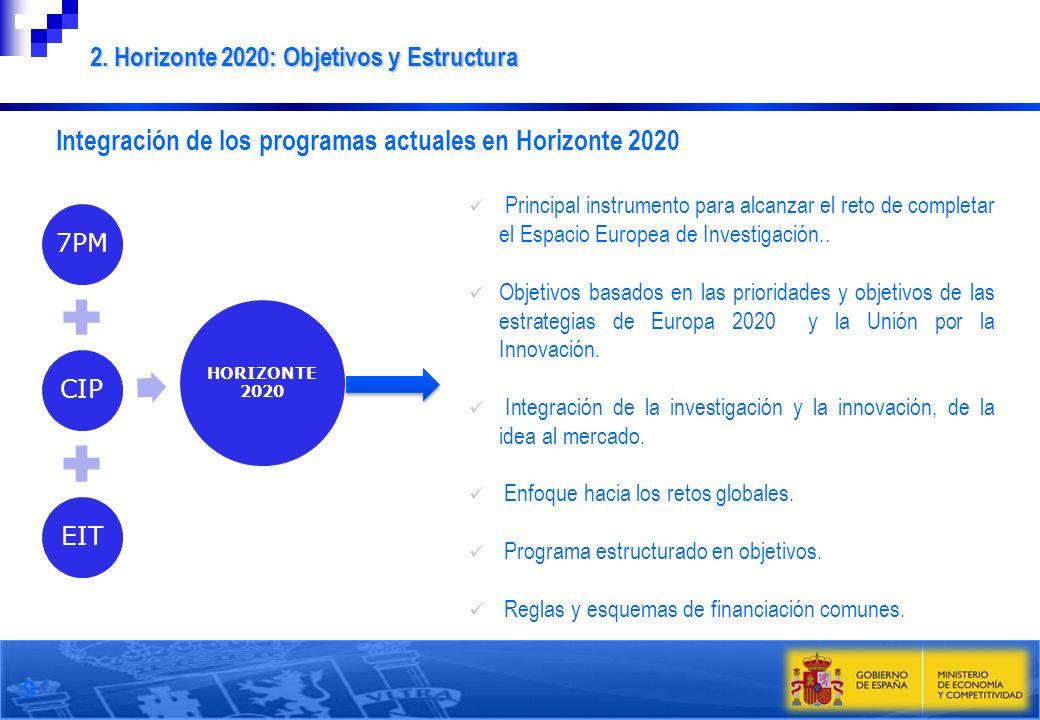 7PMCIPEIT HORIZONTE 2020 9 Principal instrumento para alcanzar el reto de completar el Espacio Europea de Investigación.. Objetivos basados en las pri