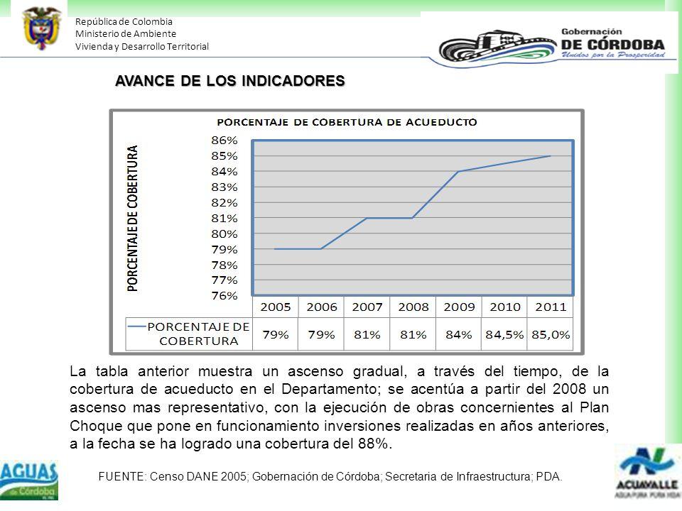 República de Colombia Ministerio de Ambiente Vivienda y Desarrollo Territorial La tabla anterior muestra un ascenso gradual, a través del tiempo, de l