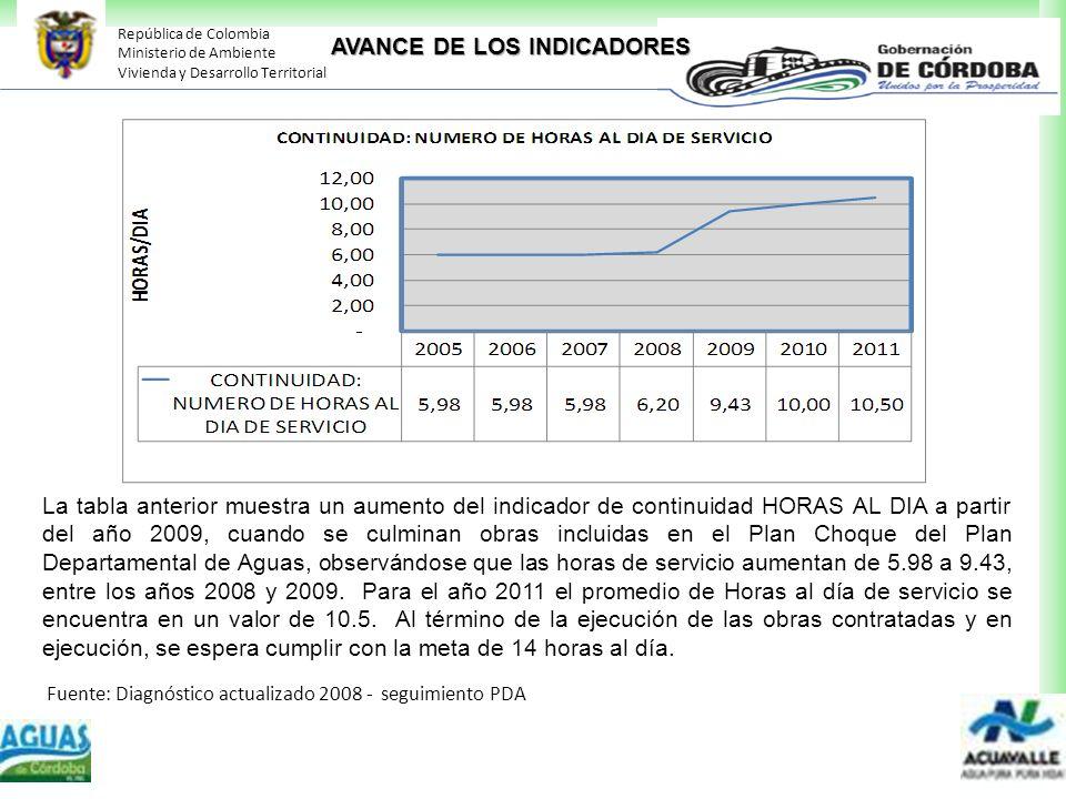 República de Colombia Ministerio de Ambiente Vivienda y Desarrollo Territorial La tabla anterior muestra un aumento del indicador de continuidad HORAS