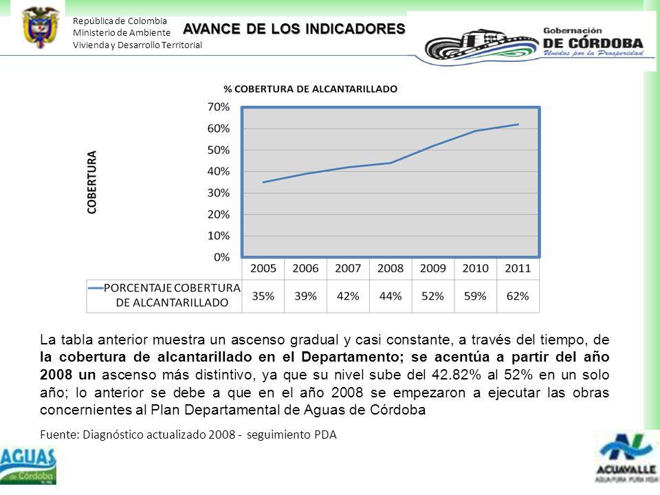 República de Colombia Ministerio de Ambiente Vivienda y Desarrollo Territorial La tabla anterior muestra un ascenso gradual y casi constante, a través