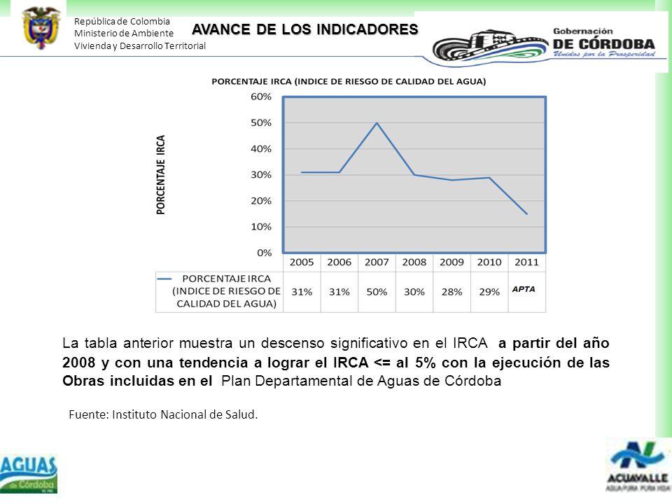 República de Colombia Ministerio de Ambiente Vivienda y Desarrollo Territorial La tabla anterior muestra un descenso significativo en el IRCA a partir