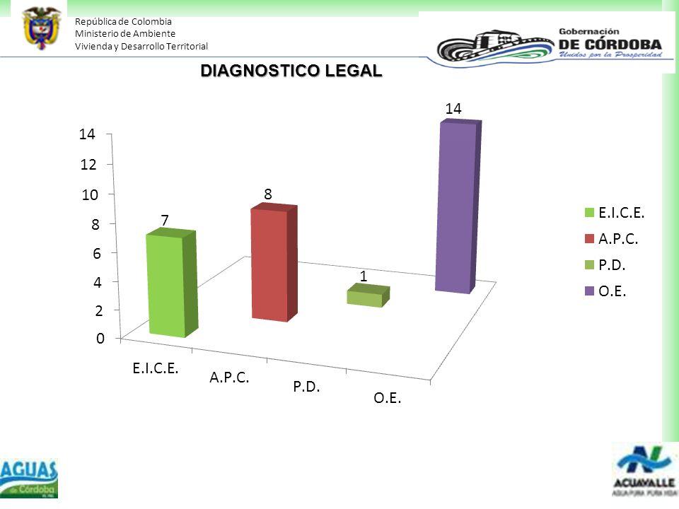 República de Colombia Ministerio de Ambiente Vivienda y Desarrollo Territorial DIAGNOSTICO LEGAL