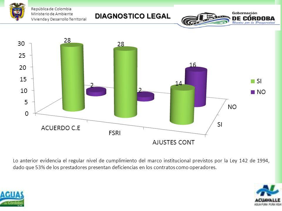 República de Colombia Ministerio de Ambiente Vivienda y Desarrollo Territorial DIAGNOSTICO LEGAL Lo anterior evidencia el regular nivel de cumplimient